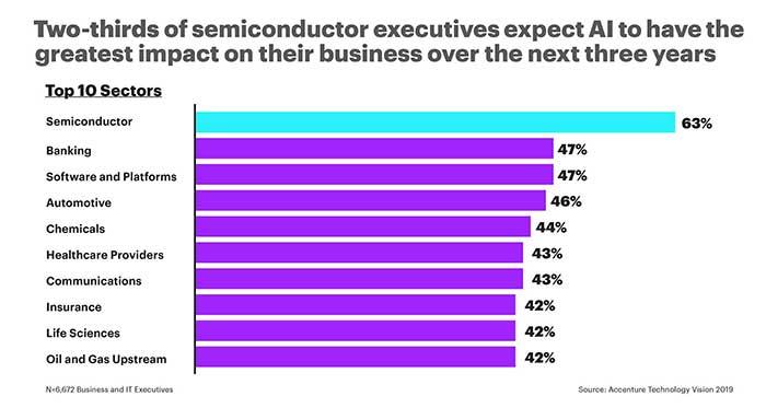 semiconductor executives