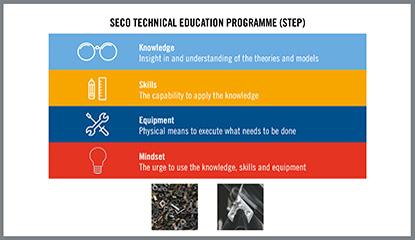 Seco Technical