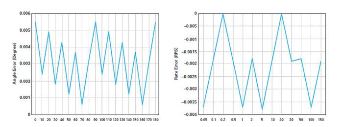 Angular velocity INL