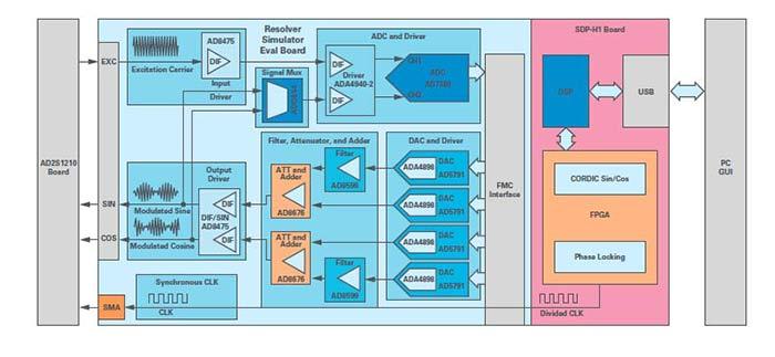 Bench test block diagram
