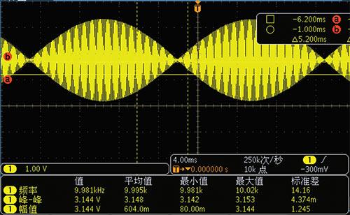 COS signal