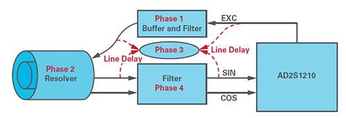 Phase shift error contribution