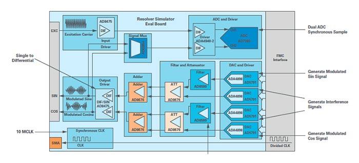 resolver simulator signal chain