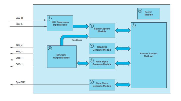 Resolver simulator block diagram.