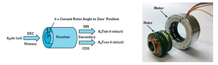 Resolver Structure