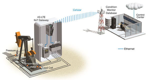 Artificial Lift Monitoring Systems