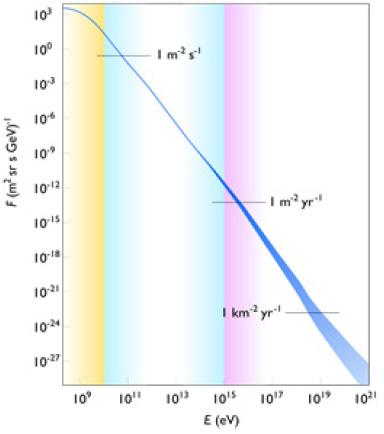 Galactic cosmic ray energy spectrum