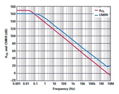 ADHV4702-1 precision performance