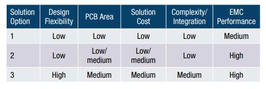 CbM Options