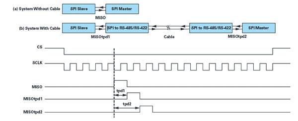 Synchronization of MISO