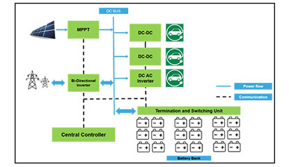 power system architecture