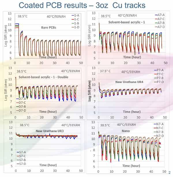 PCB Result