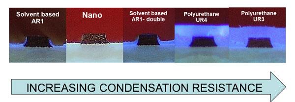 condensation resistance.