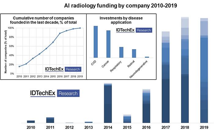 AI radiology funding by company 2010-2019