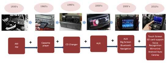 Evolution of IVI