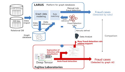 Fujitsu and LARUS Partner to Improve Detection of Credit Card Fraud