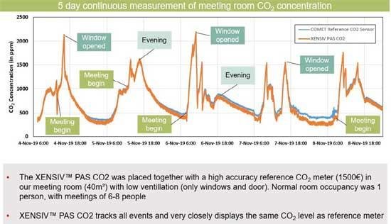 development of CO2