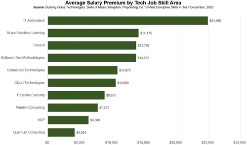 tech job skill area