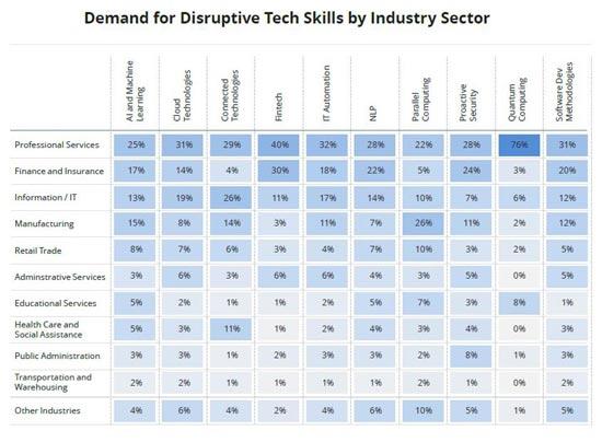 tech skills industry