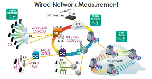 wired network measurement