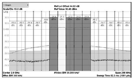 Figure 7 Typical PA Spectrum