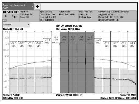 Figure 8 Typical PA Spectrum