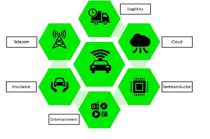Impacted adjacent industries