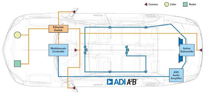 Figure 4. Multidomain architecture.