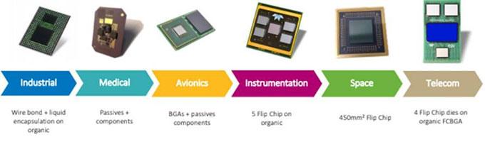 SiP technologies