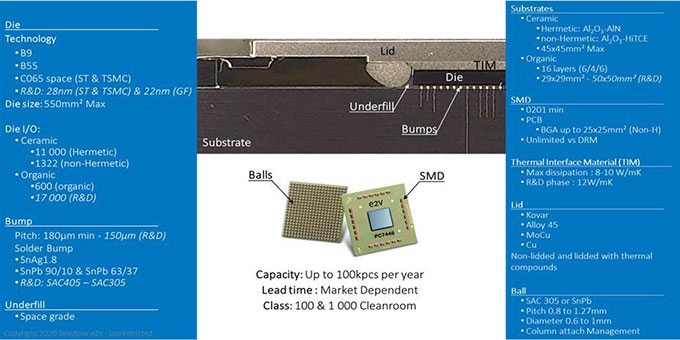 flip-chip assembly technologies