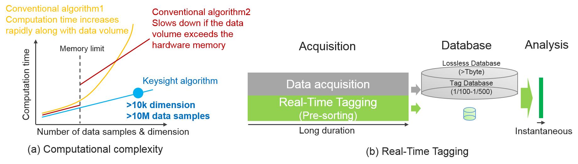 Ultra-fast Clustering Algorithm