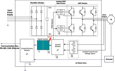 Figure 3 - Failure of the digital isolator providing protective isolation in an AC motor drive could compromise the entire system if the fault resulted in a short to earth