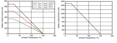 Figure 4 - The safety-limiting values for TI's ISO7741 digital isolator show how much power dissipation a fault can impose without compromising the device's isolation characteristics