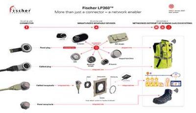 Fischer Connectors