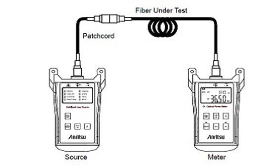 Fiber Under test