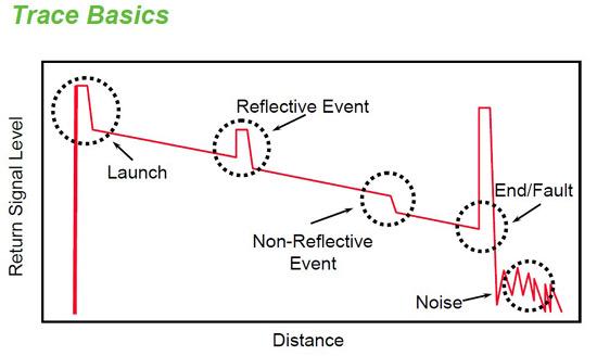 Trace Basics