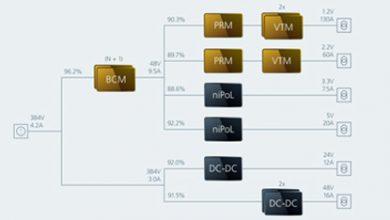 design modular DC part 11
